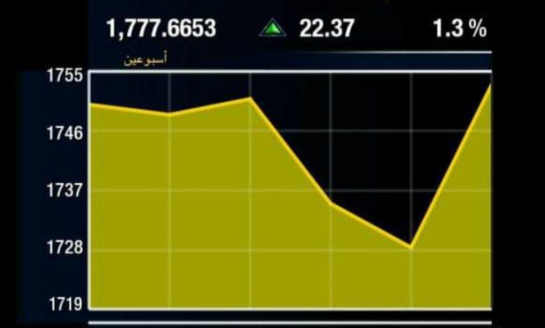 صورة ارتفاع اسعار الذهب باكثر من 1% في المعاملات الفوريه